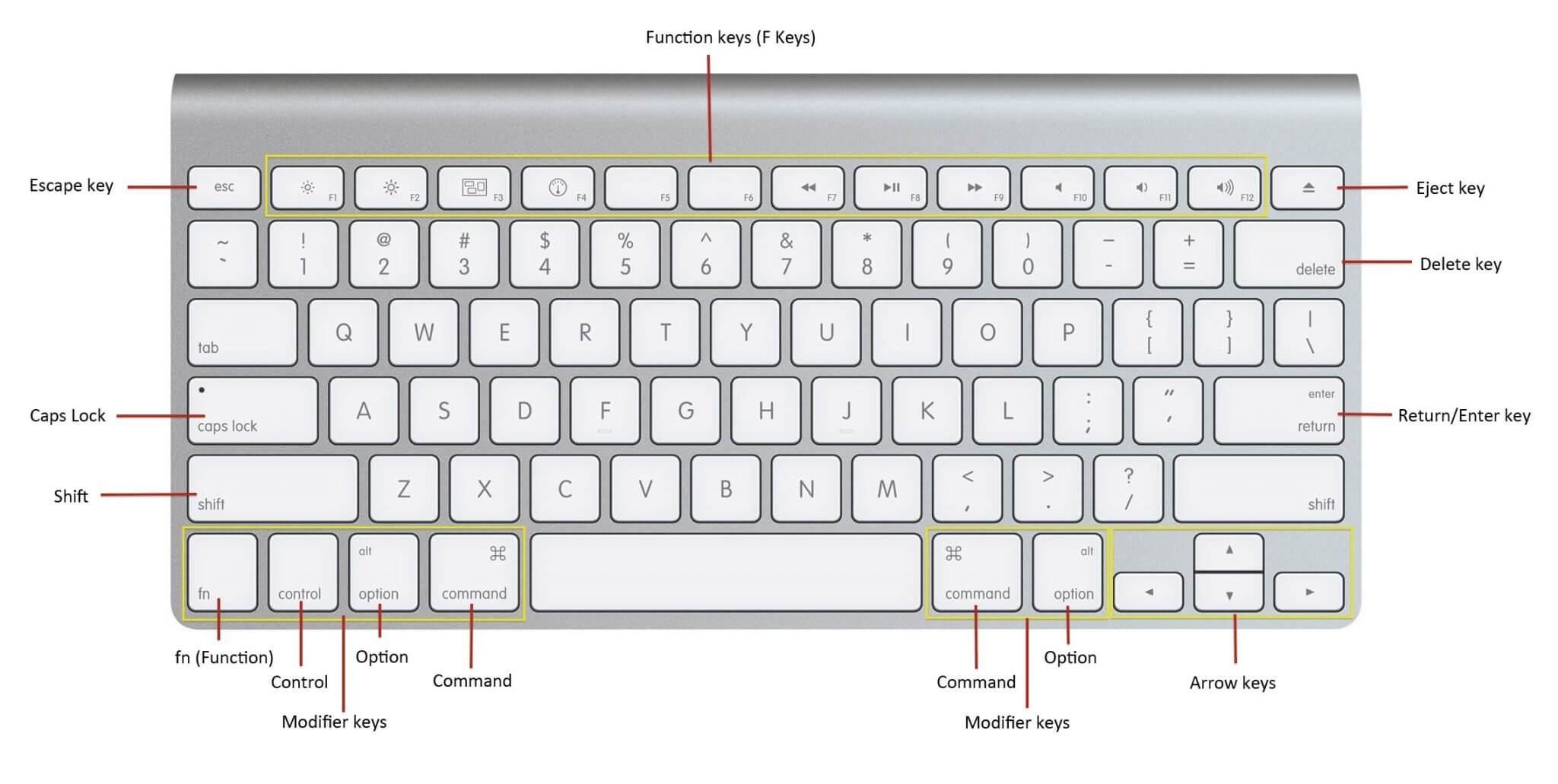 Mac Klavye Kısayolları, Macbook Klayve Kestirmeleri, Mac OS klayve kısayolları